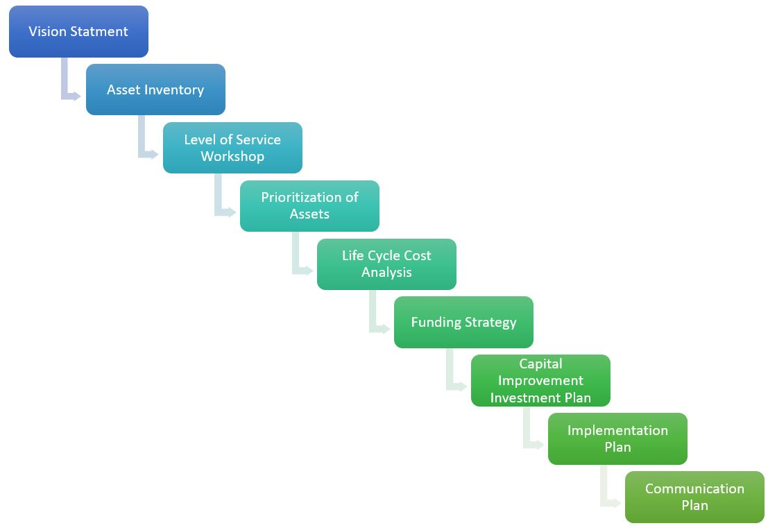 Step by step asset management graphic in blue and green