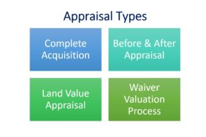 Right-of-Way Appraisal Graphic with 4 types
