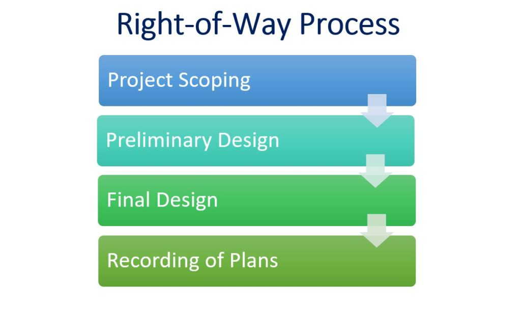 Right-of-Way Process Graphic with arrows