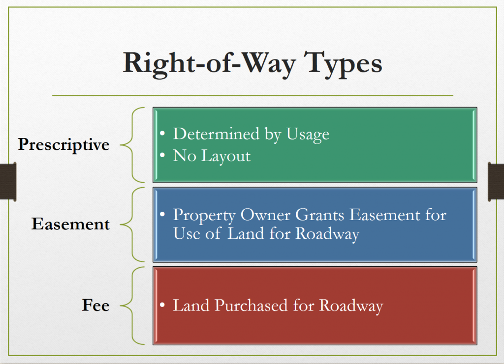 Types of Right of Way Acquisition