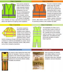 Safety Garments Chart