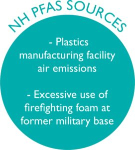 "Teal circle with ""NH PFAS Sources"" written on top and inside circle, text explaining where PFAS contaminants originate in NH"