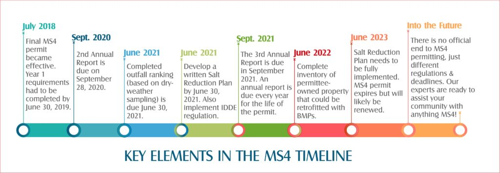 MS4 timeline with relevant dates