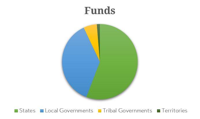 Funding Pie Chart